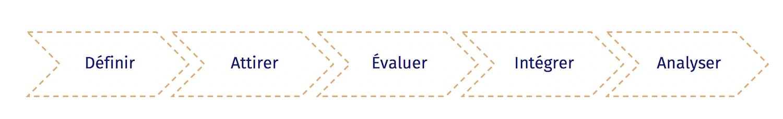 schéma processus de recrutement