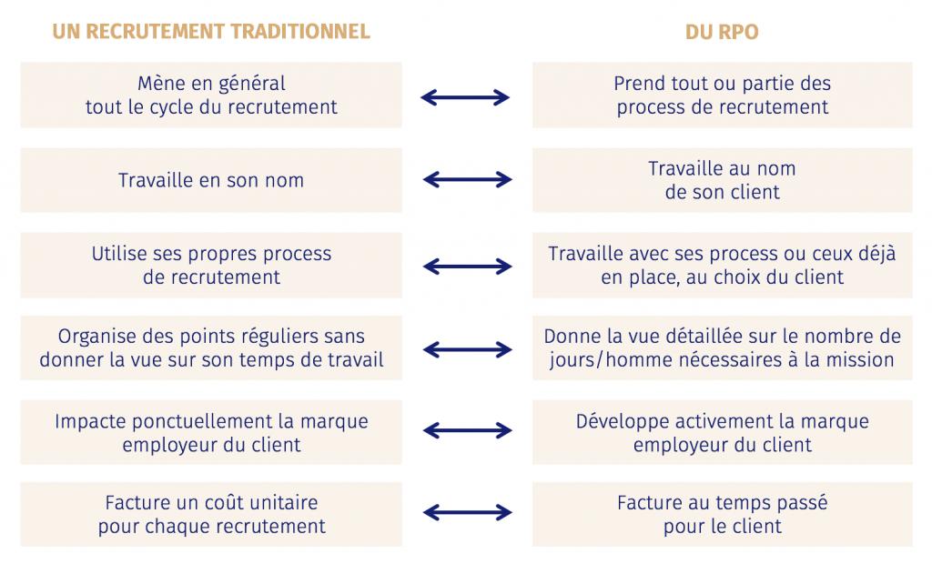 differences rpo et recrutement classique